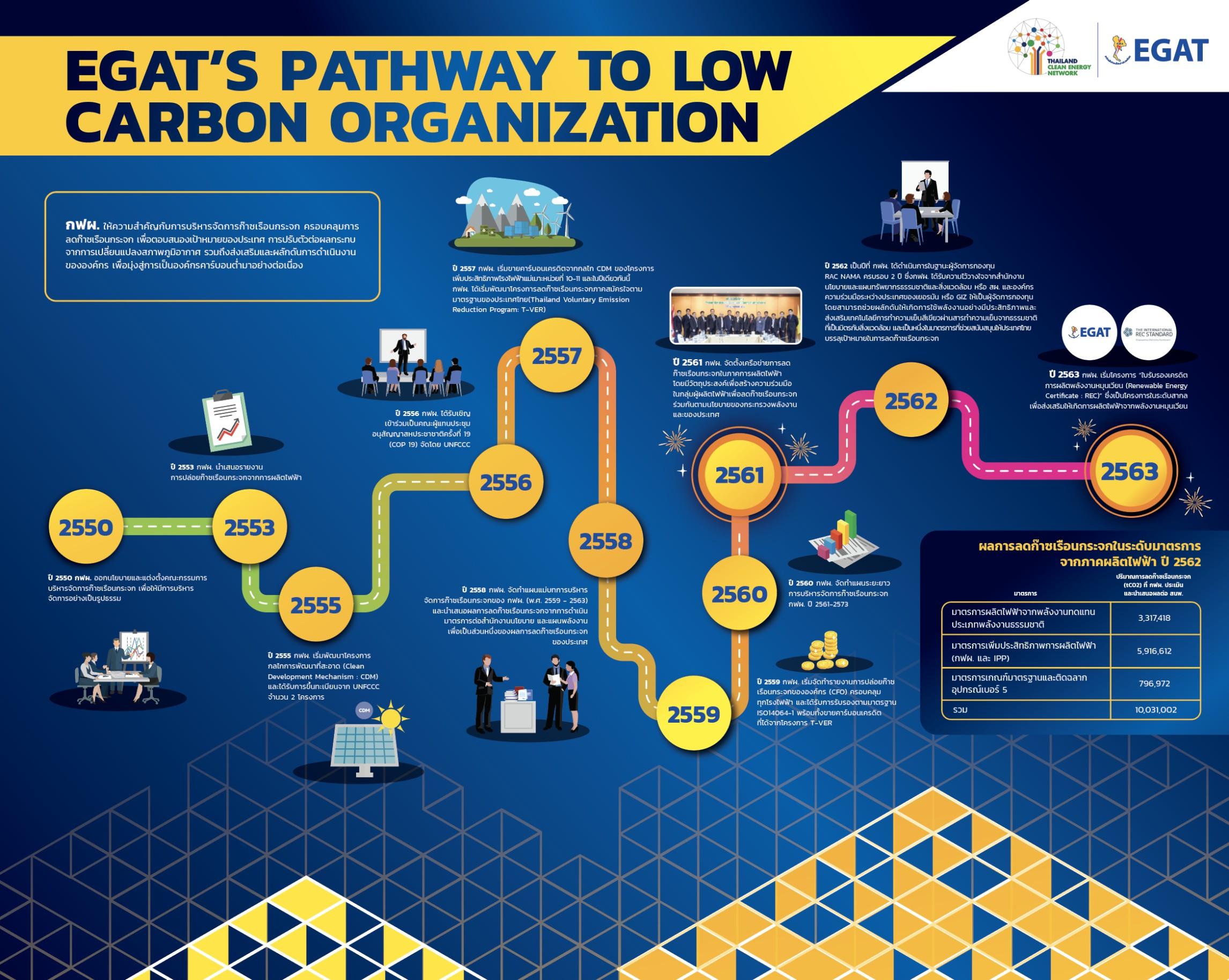 กฟผ. เปิดตัวธุรกิจใหม่ ซื้อขายใบรับรองพลังงานหมุนเวียนภายในงาน Thailand Clean Energy Network 2020